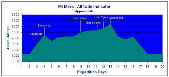 mera-peak-altitude-graph